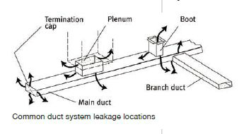Duct Work Air Leak Locations Picture