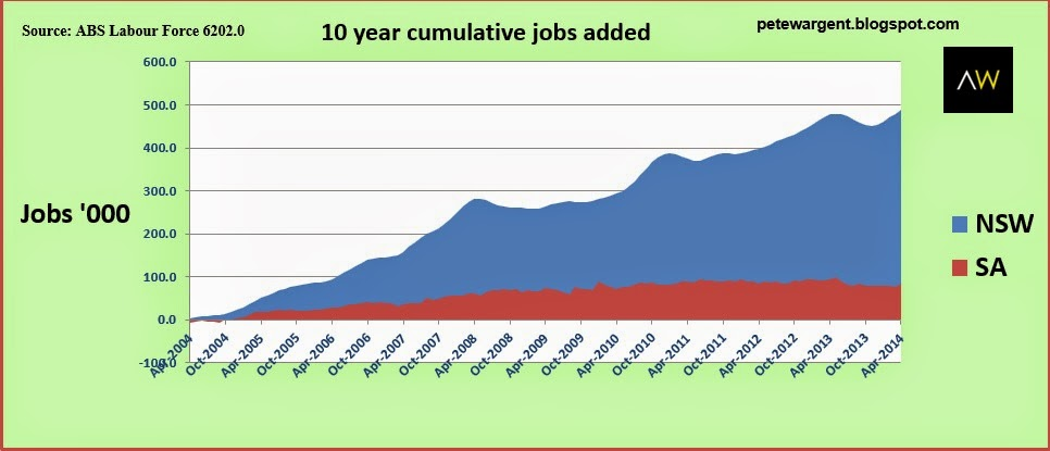 10 year cumulative jobs added