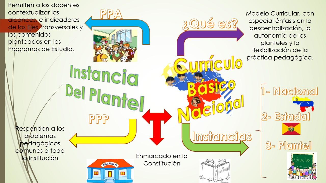 Teor a y desarrollo curricular uba mapa mental curr culo for Curriculo basico nacional