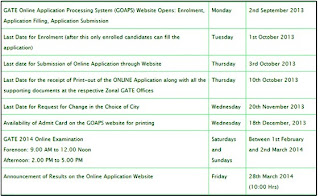 Graduate Aptitude Test in Engineering 2014, GOAPS for GATE 2014