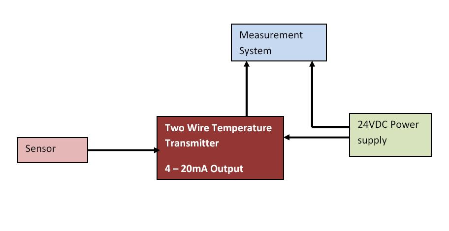 how a temperature transmitter works learning instrumentation and as shown in the schematic above a two wire temperature transmitter accepts a thermocouple or three wire pt100 input and converts the temperature output