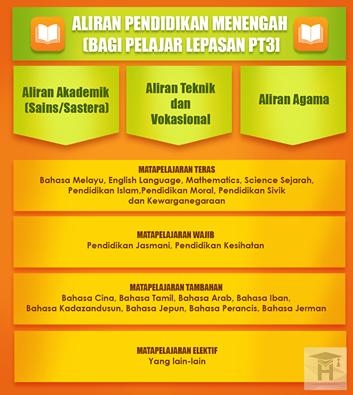 Peluang Pendidikan Untuk Pelajar Lepasan PT3