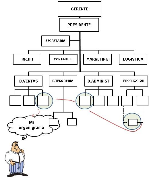 organigrama informal