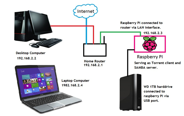 Raspberry pi nas image download