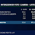 Sondaggio EMG per TgLa7: PD +1,5%, M5S -1,7%. Cresce fiducia in Renzi.