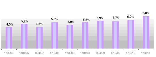 Évolution du taux de féminisation en OPEX (Opérations Extérieures)