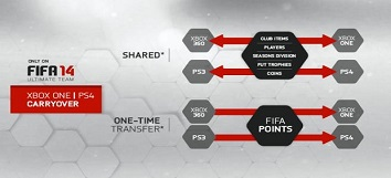 download fifa 2014 ps3 xbox 360