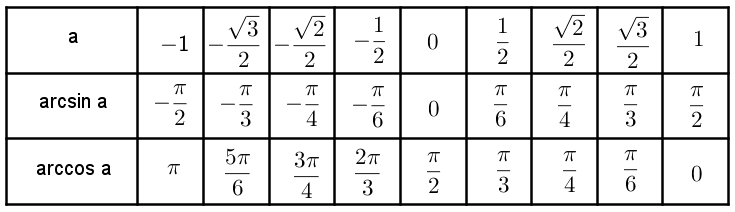 таблица тригонометрических значений арккосинус