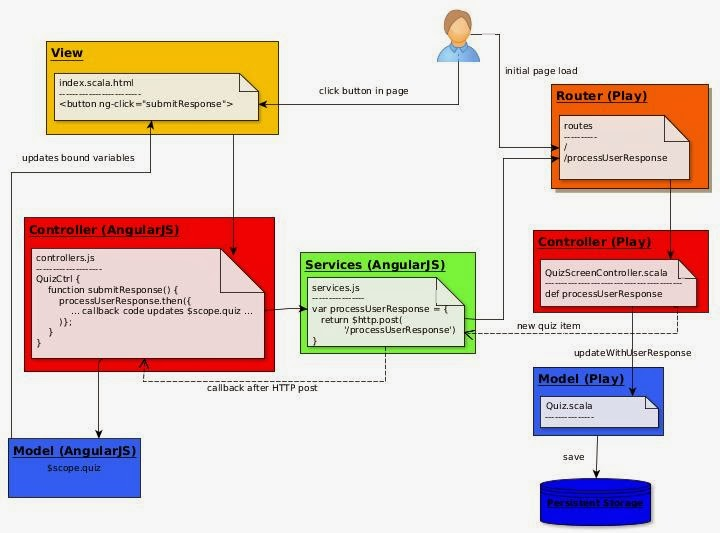 Scala bility extending play with angularjs nested mvcs in a webapp the play framework is also mvc so the result is an mvc within mvc architecture see diagram it seems to work quite well ccuart Image collections