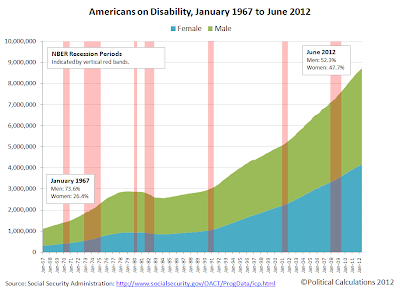 Americans Receiving Social Security Benefits, January 1967 through June 2012