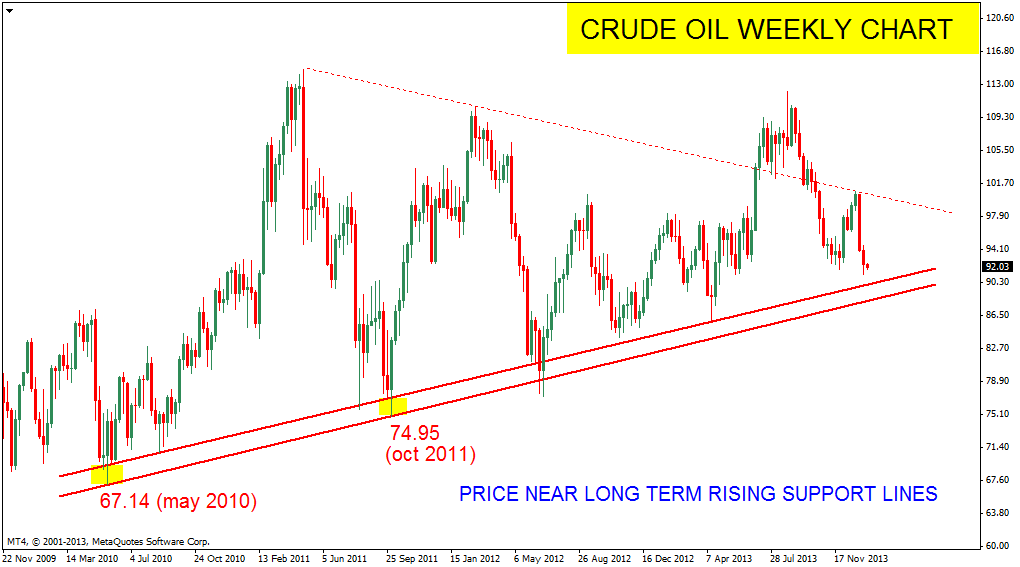 a overview of crude oil market