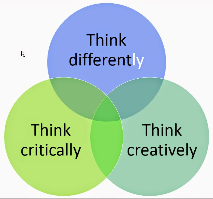 Venn diagram: Think critically, Think creatively, Think differently