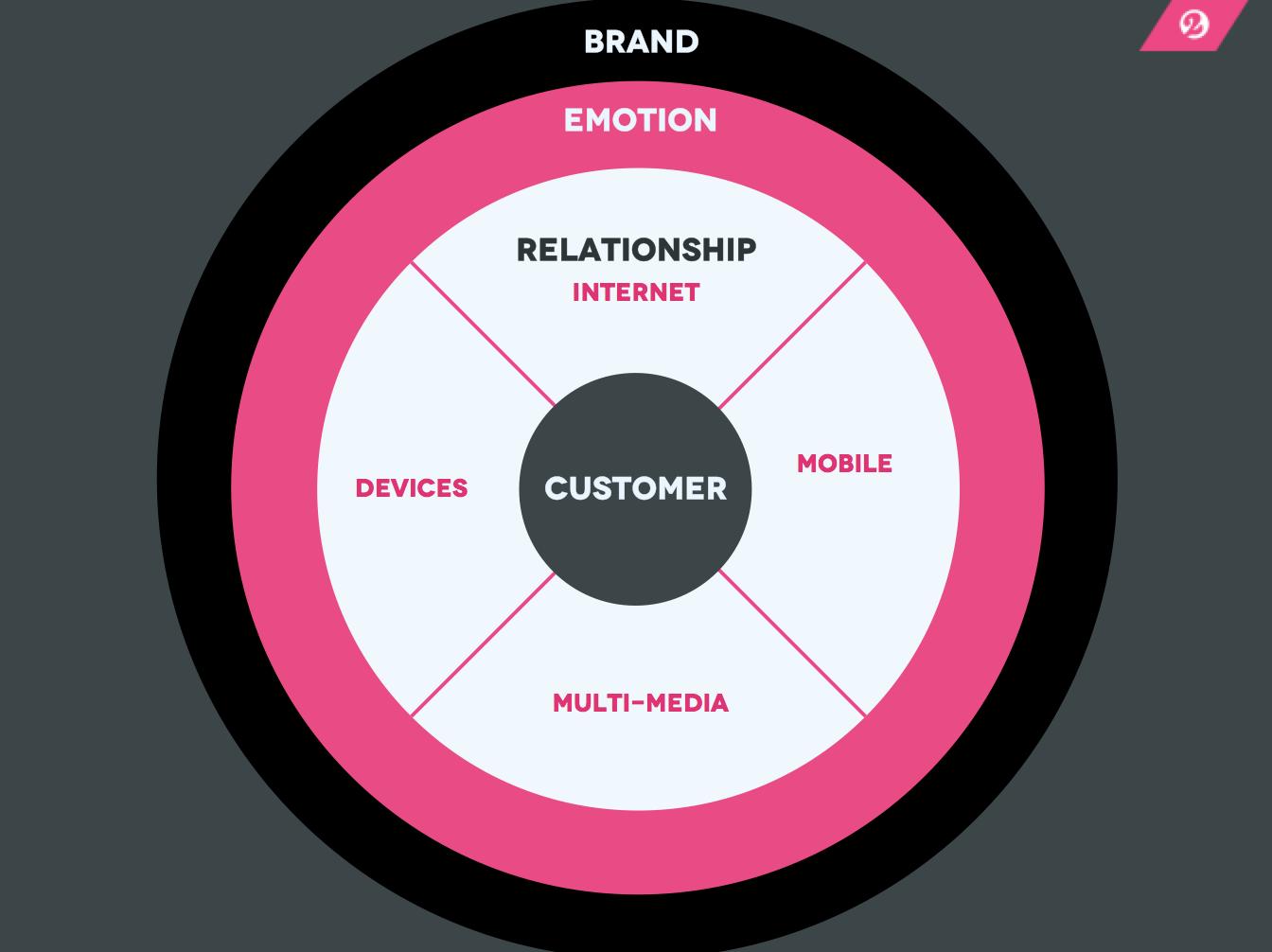 F5 On Marketing The Brand Relationship Model