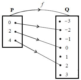 Cara menyajikan suatu fungsi diagram panah yang menggambarkan fungsi f tersebut seperti gambar di bawah berikut ini ccuart Image collections