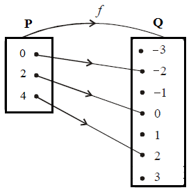 Cara menyajikan suatu fungsi diagram panah yang menggambarkan fungsi f tersebut seperti gambar di bawah berikut ini ccuart Images