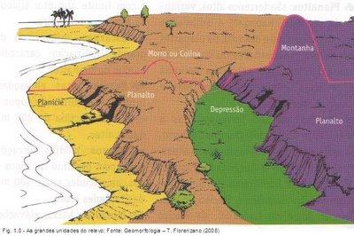 planícies, planaltos, colinas, montanhas