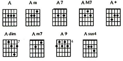 Cara membaca kord: Chord Kentrung Senar 3 Lagu