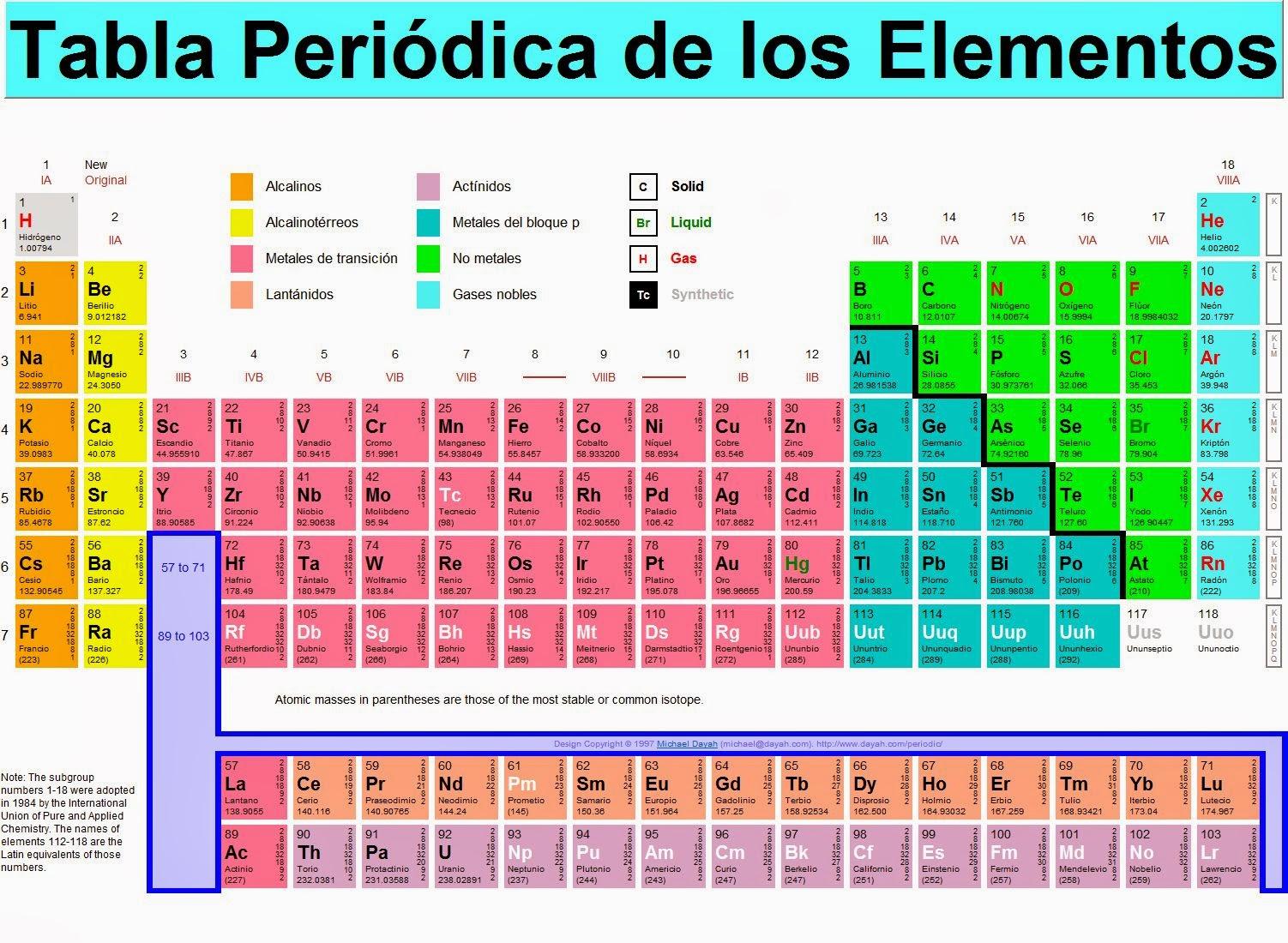la tabla peridica de los elementos es una herramienta que clasifica organiza y distribuye los distintos elementos qumicos conforme a sus propiedades y - Tabla Periodica De Grupos