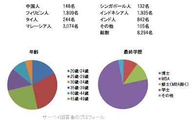 アジアにおける企業の国別人気度調査の概要