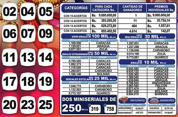 Kino Táchira sorteo 1133