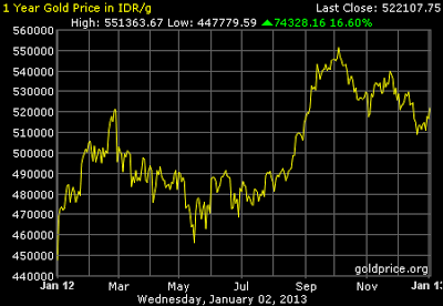 Grafik Data Harga Emas 1 tahun terakhir
