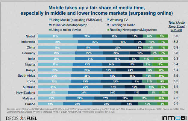 mobile barometer showing the time spend with a mobile comparing across  Lower and Middle income countries