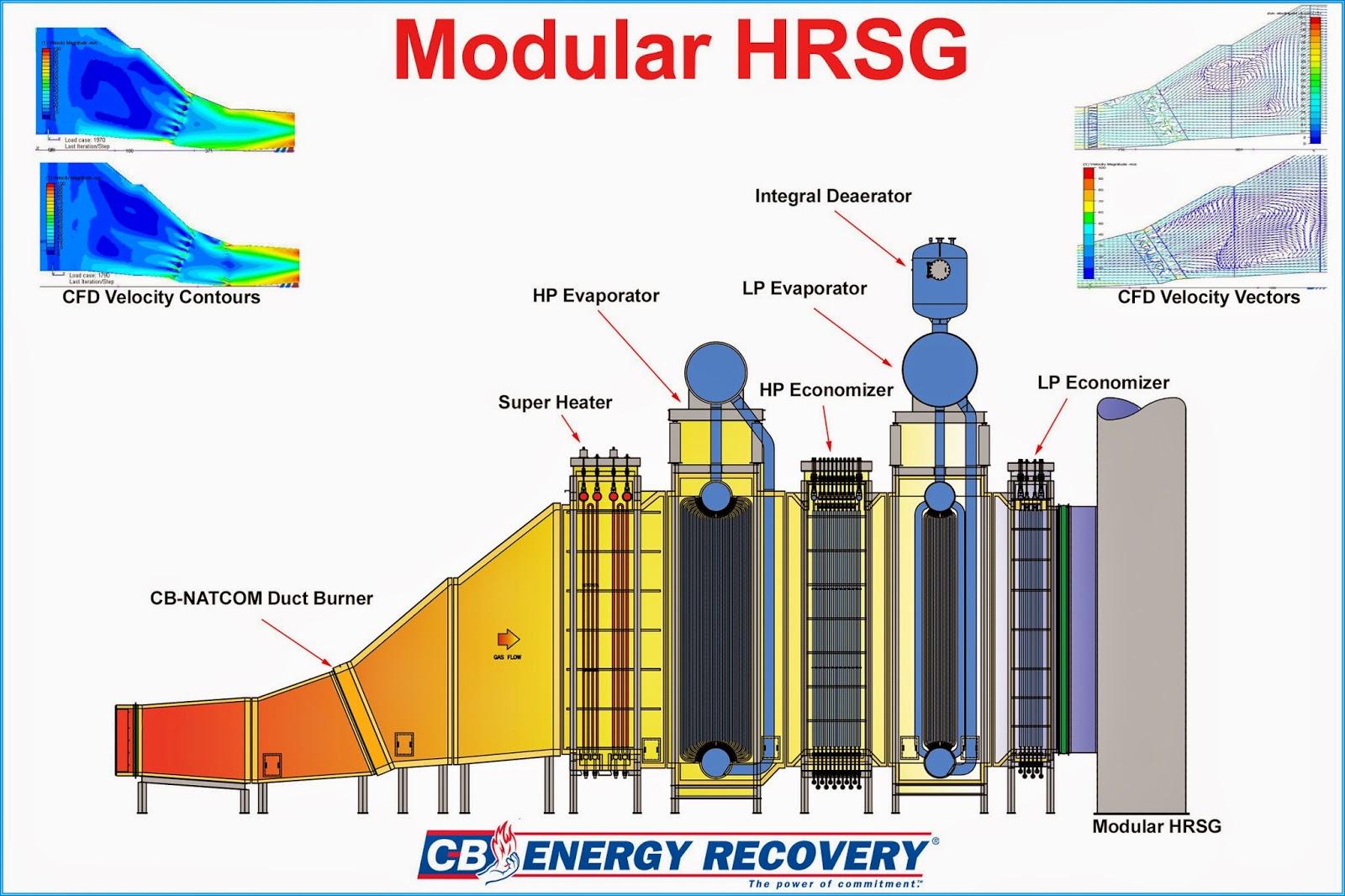 sistem pembangkit uap  heat recovery steam generator   k2513018