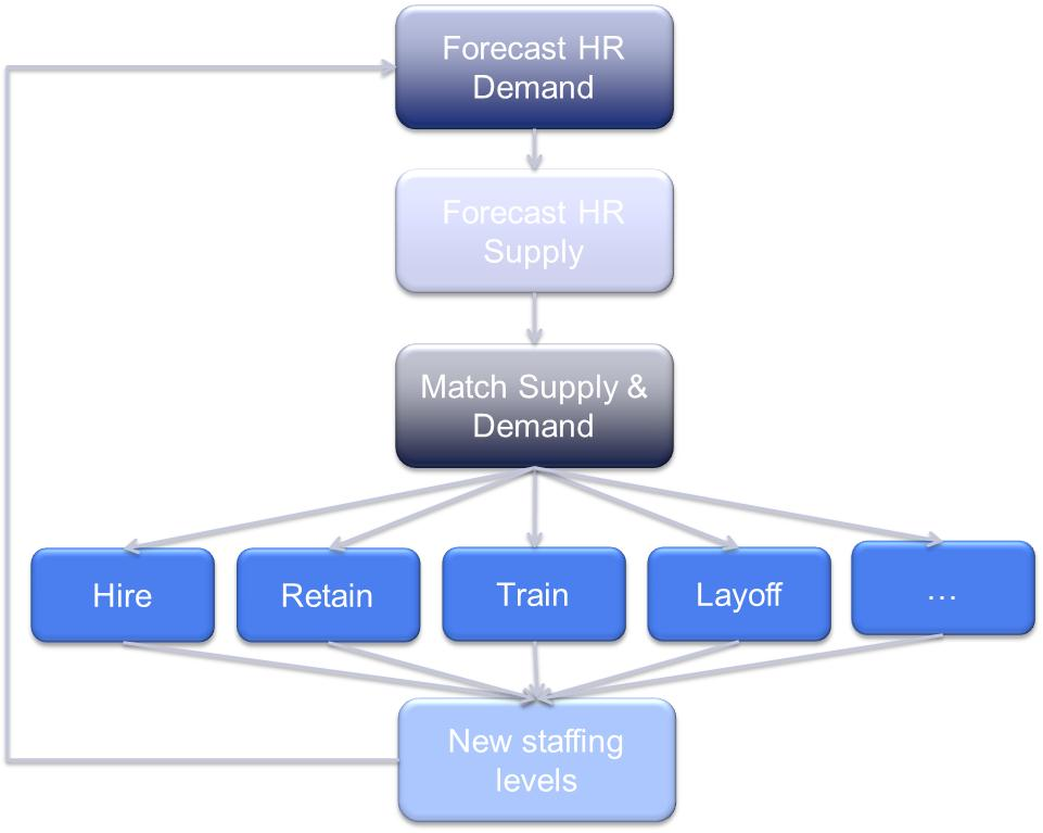 hr planning derived demand Definition: derived demand it can be defined as the demand of a good/ service which is dependent on the demand of some other good/service in this case, the demand of one article is derived from the demand of some other article.