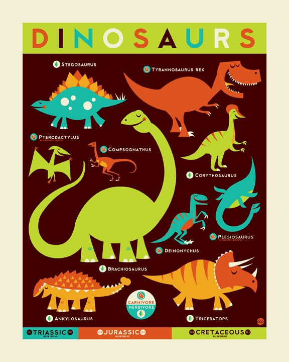 Inside The Rock Poster Frame Blog Know Your Dino Poster