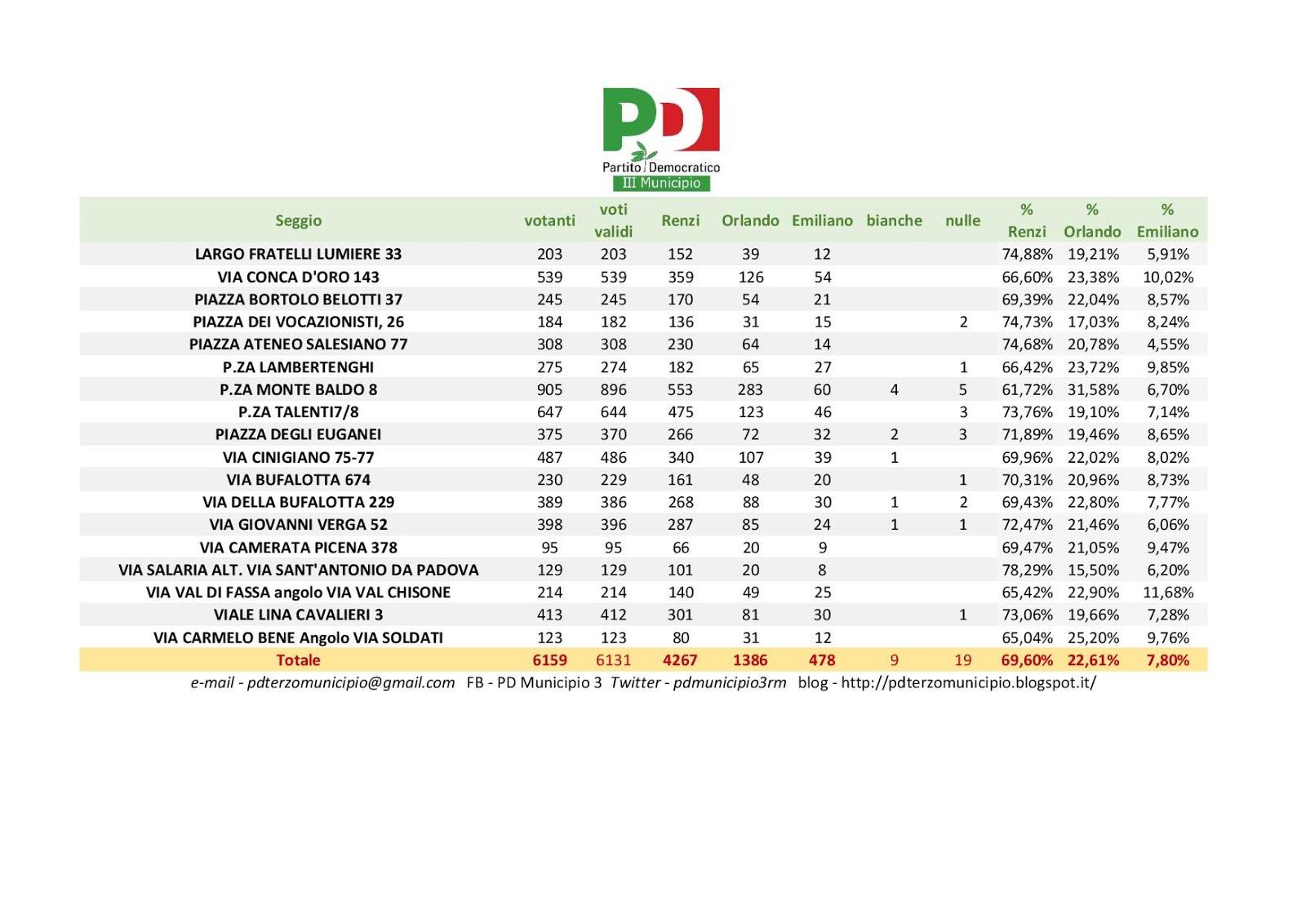 Primarie 2017 - III Municipio - I dati seggio per seggio