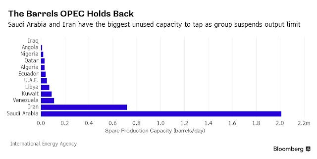 OPEC bỏ hạn ngạch sản xuất có thể làm tăng nhiều triệu thùng dầu. Xem thêm tại HaAnPlastic.com