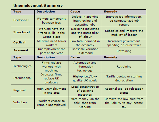 types of unemployment essay Definitions, types, and theories the state of being without any work both for an educated & uneducated person, for earning one's livelihood is meant by unemployment.