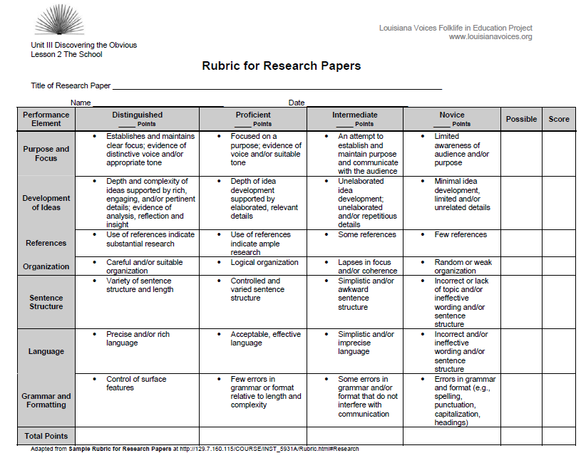 simple research paper grading rubric Research paper rubric name: _____ date: _____ score: _____ category exceeds standard meets standard nearly meets standard does not meet standard no evidence score title page title your name, teacher's name, course period, date, neatly finished-no errors evidence of four evidence of 3 evidence of 2 or less absent.