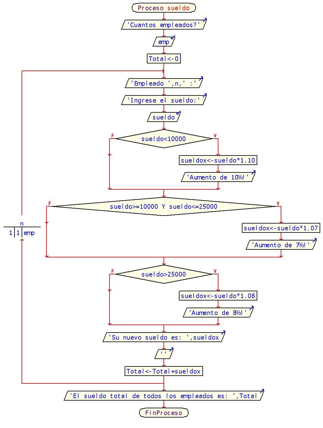 practica #8 ~ programacion I