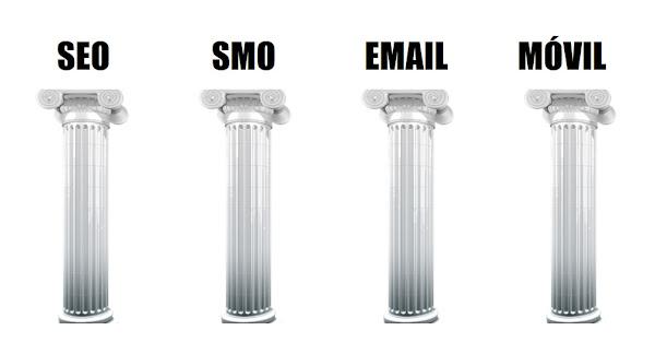 Pilares del marketing online