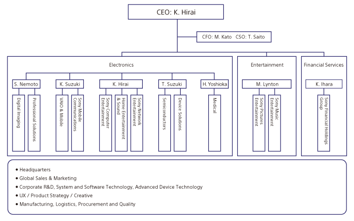 Visible Business: Sony's Management Structure (2012)