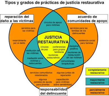 Prácticas Restaurativas