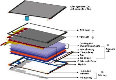 Hình 5 - Cấu trúc của màn hình tinh thể lỏng