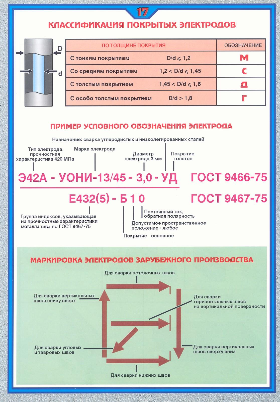 Дипломная работа по сварке образец escarsaiconreaure Разработан и изготовлен экспериментальный образец сварочного инвертора начального уровня со следующими параметрами Дипломная работа на тему сварка отвода