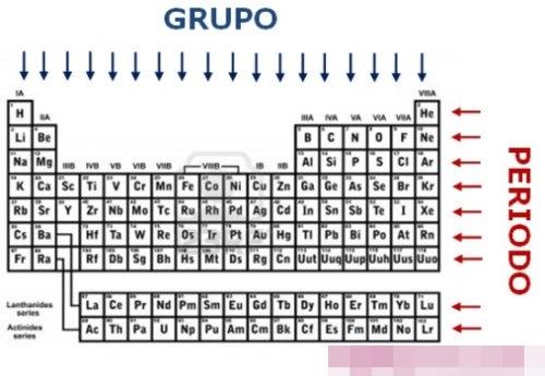 Quimica periodos de los atomos y la tabla periodica sptima fila o periodo de la tabla peridica incluidos los actinidos la mayora de los elementos pertenecientes a este perodo son muy inestables urtaz Gallery
