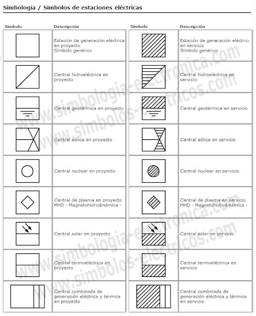 Símbolos de estaciones o centrales de generación eléctrica