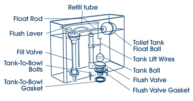 types of toilet flush valves relemech
