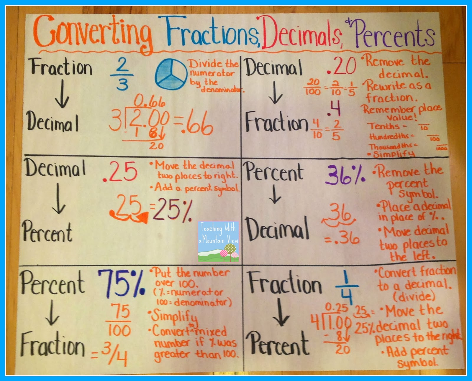 worksheet Decimal To Fraction teaching with a mountain view percents decimals fractions and converting percentage anchor chart