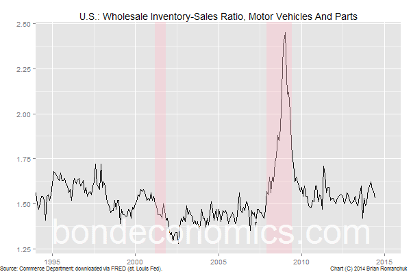 Chart: U.S. Auto Inventory-Sales Ratio