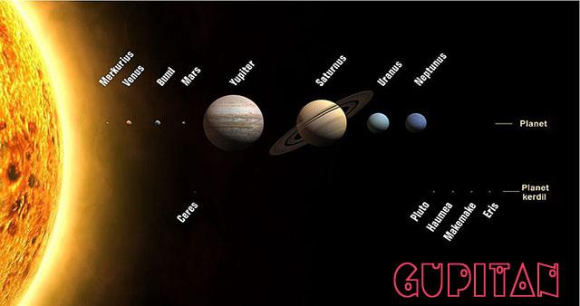 Mengenal Susunan Planet Dalam Tata Surya