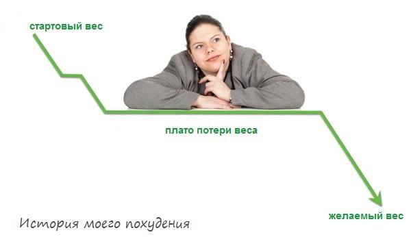 стоит вес при похудении что делать форум