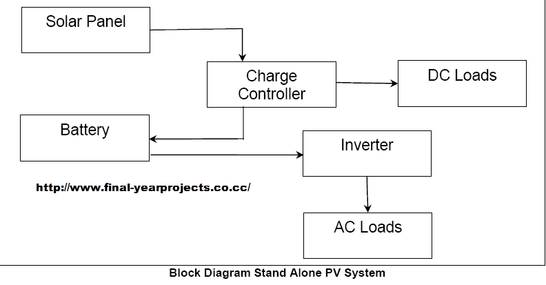 stand alone photovoltaic system thesis