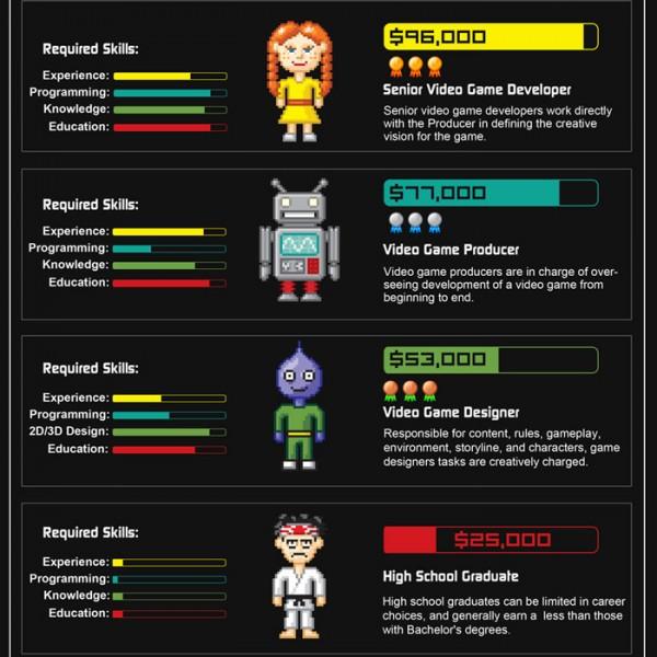 Character Designer Job Salary : Infografias utiles que no deberias perderte animacion