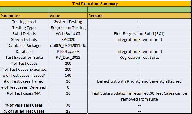 test execution summary report template 28 images tips to draft