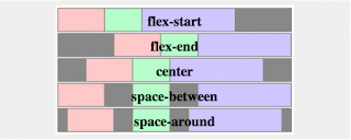 Introducing The CSS Flexible Box (Flexbox) Layout Module